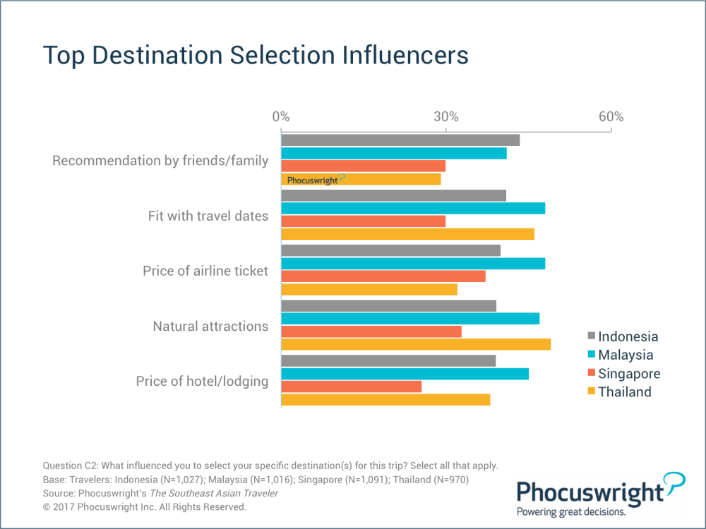 Phocuswright-SEATopDestinationSelectionInfluencers