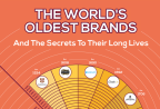 Which secrets of these companies do you think would have the most impact on your business?