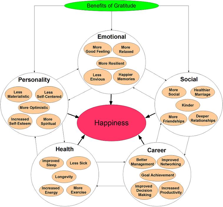 Benefits-of-Gratitude5.png