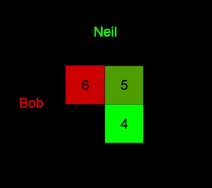 Neil-Pays-Bob-2-Strategies.png